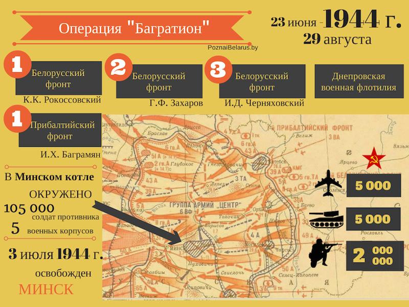 Освобождение Беларуси: основные цифры и факты